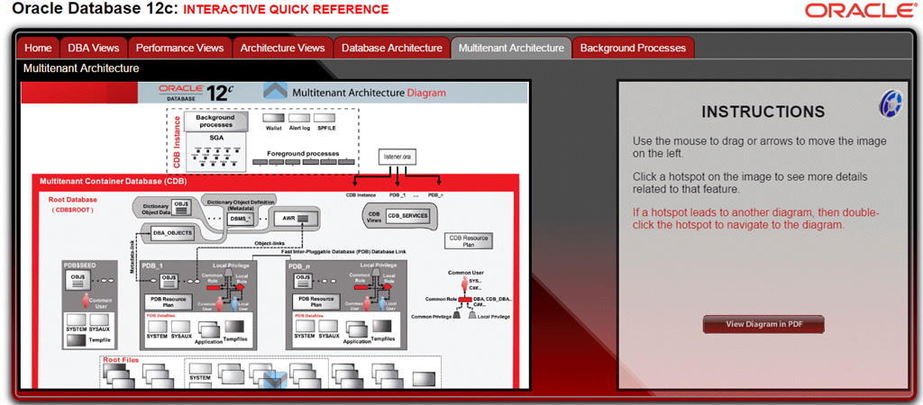 Navigating the world of Oracle database documentation – Learning is